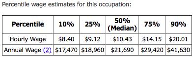 bartending wage estimates